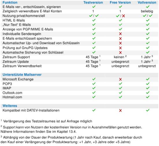 Funktionsumfang der Versionen im Vergleich