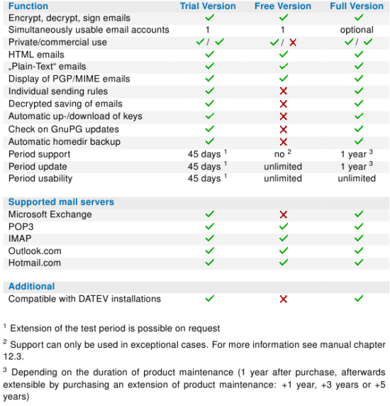 gpg4o® Feature Comparison Sheet