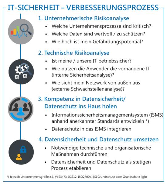 Infografik Verbesserungsprozess IT-Sicherheit